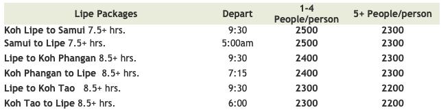 Screen Shot Schedule from Gulf of Thailand via Koh Lipe.net