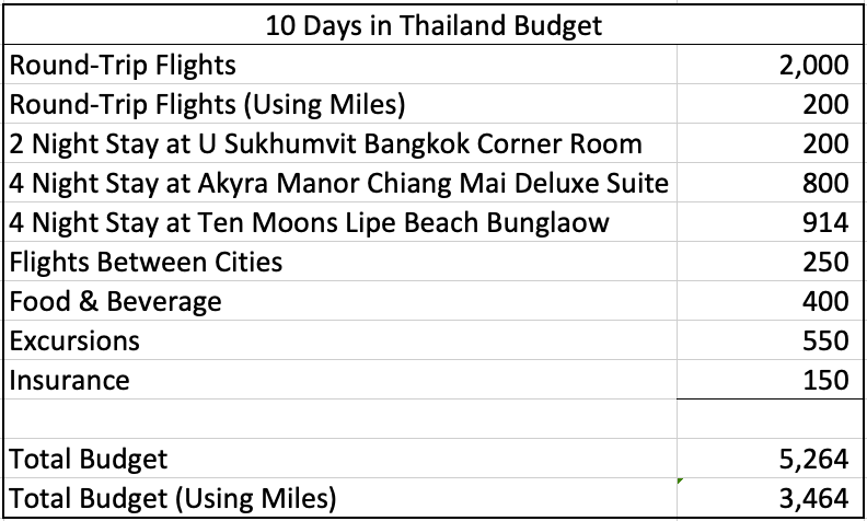 10 Days in Thailand Honeymoon Cost
